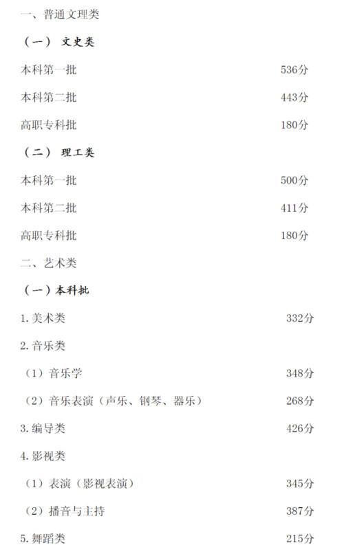 重庆市2020年高考招生录取最低控制分数线发布!