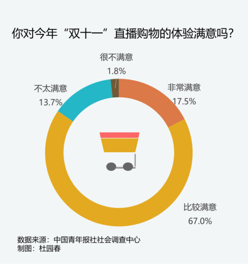 """""""双十一""""购物烧脑、拼手速 53.2%受访者感到噱头大于实质"""